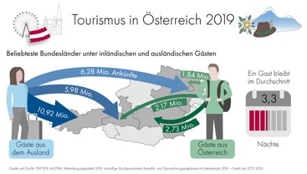 Beherbergungstatistik 2019. Vorläufige (hochgerechnete) Ankunft- und Übernachtungsergebnisse im Kalenderjahr 2019.